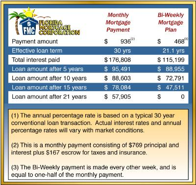 how does bi monthly mortgage payment help. Black Bedroom Furniture Sets. Home Design Ideas